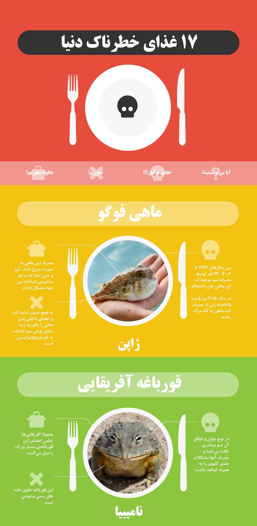17 غذای خطرناک در دنیا